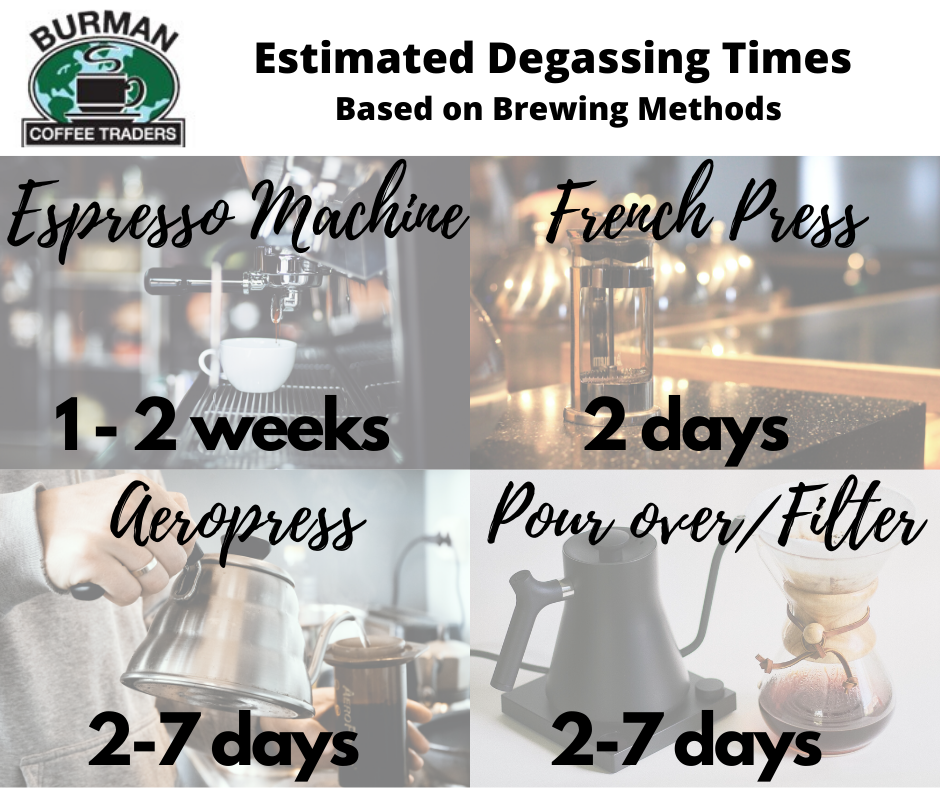 Degassing Coffee times by brewing methods infographic.